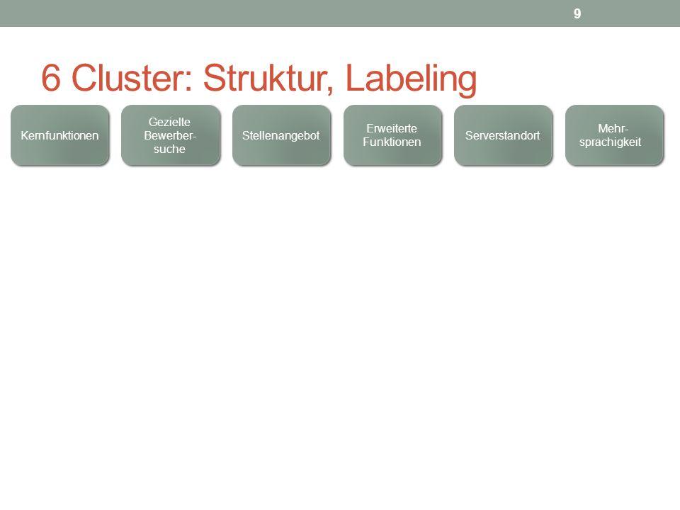 6 Cluster: Struktur, Labeling Kernfunktionen Mehr- sprachigkeit Erweiterte Funktionen Stellenangebot Serverstandort Gezielte Bewerber- suche 9