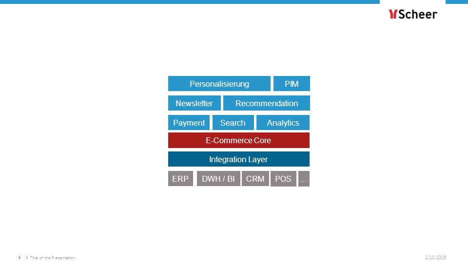 4.53 1.54 2.32 1.54 4.61 2.32 2/10/2016Title of the Presentation4 Integration Layer E-Commerce Core PaymentSearchAnalytics Newsletter PIM Recommendati