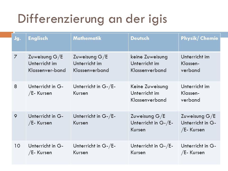 Differenzierung an der igis Jg.EnglischMathematikDeutschPhysik/ Chemie 7Zuweisung G/E Unterricht im Klassenver-band Zuweisung G/E Unterricht im Klasse