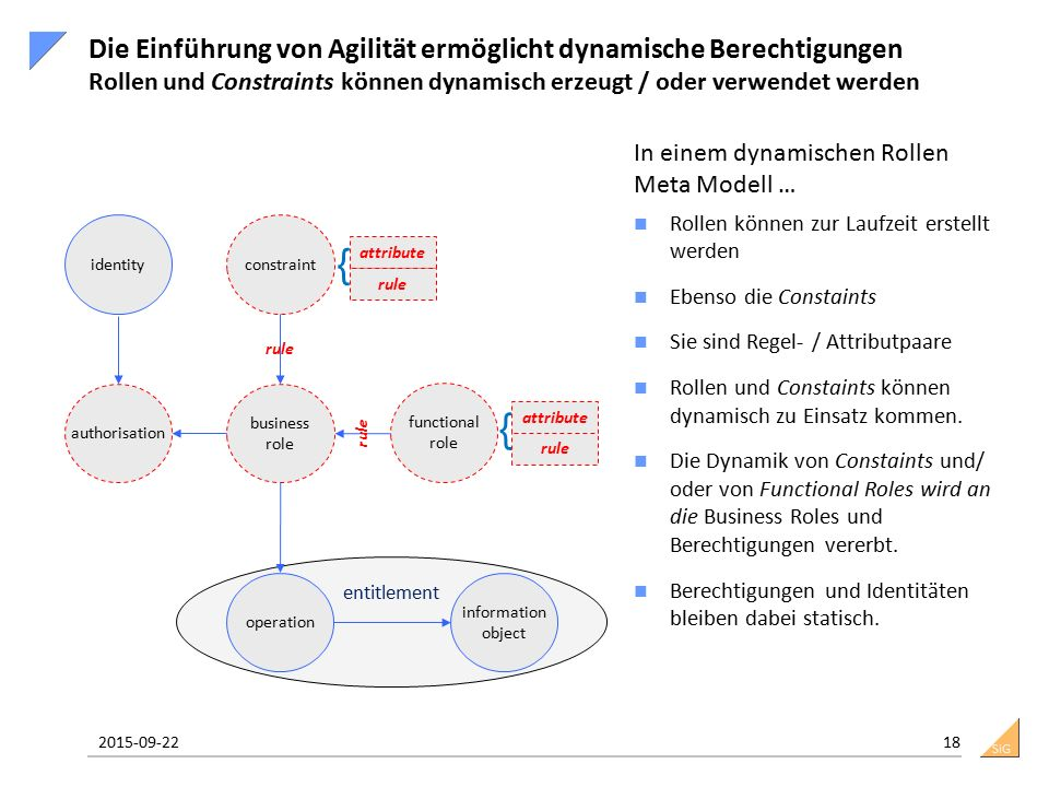 SiG entitlement identity functional role Is assigned 1:n authorisation information object business role operation constraint Die Einführung von Agilit