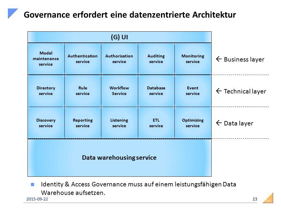 SiG Governance erfordert eine datenzentrierte Architektur Identity & Access Governance muss auf einem leistungsfähigen Data Warehouse aufsetzen. 2015-