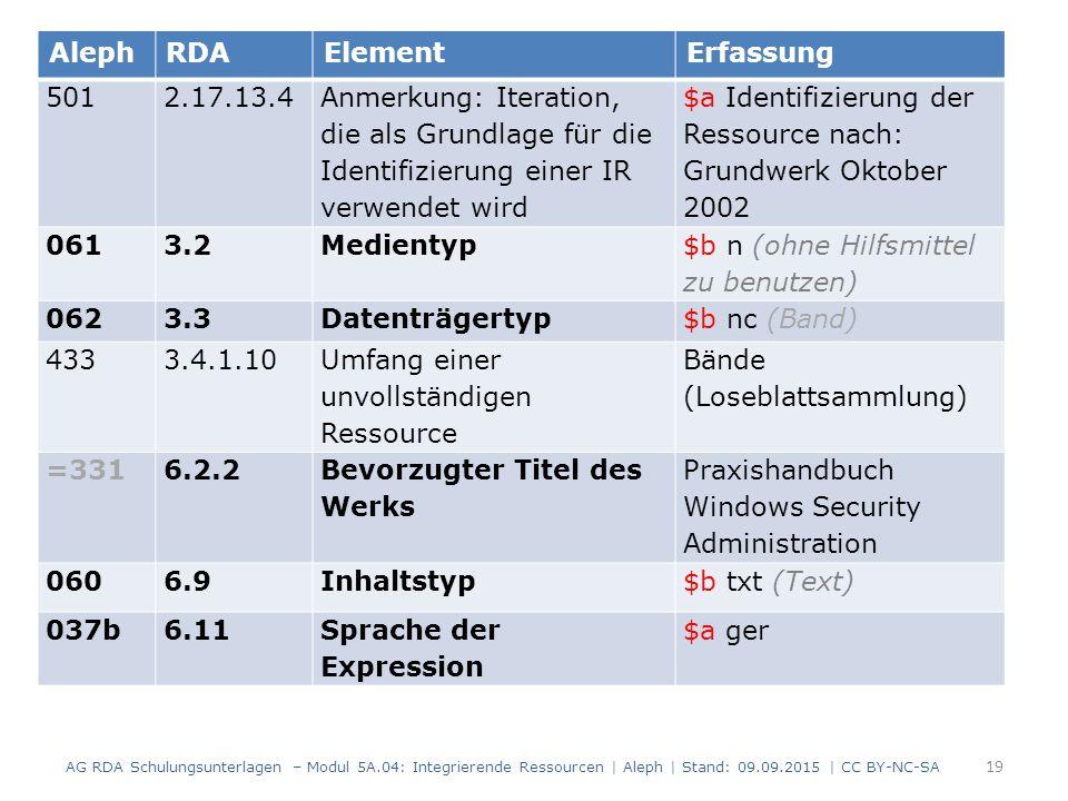 19 AG RDA Schulungsunterlagen – Modul 5A.04: Integrierende Ressourcen | Aleph | Stand: 09.09.2015 | CC BY-NC-SA AlephRDAElementErfassung 501 2.17.13.4 Anmerkung: Iteration, die als Grundlage für die Identifizierung einer IR verwendet wird $a Identifizierung der Ressource nach: Grundwerk Oktober 2002 061 3.2Medientyp $b n (ohne Hilfsmittel zu benutzen) 062 3.3Datenträgertyp $b nc (Band) 433 3.4.1.10 Umfang einer unvollständigen Ressource Bände (Loseblattsammlung) =331 6.2.2 Bevorzugter Titel des Werks Praxishandbuch Windows Security Administration 060 6.9Inhaltstyp$b txt (Text) 037b6.11Sprache der Expression $a ger