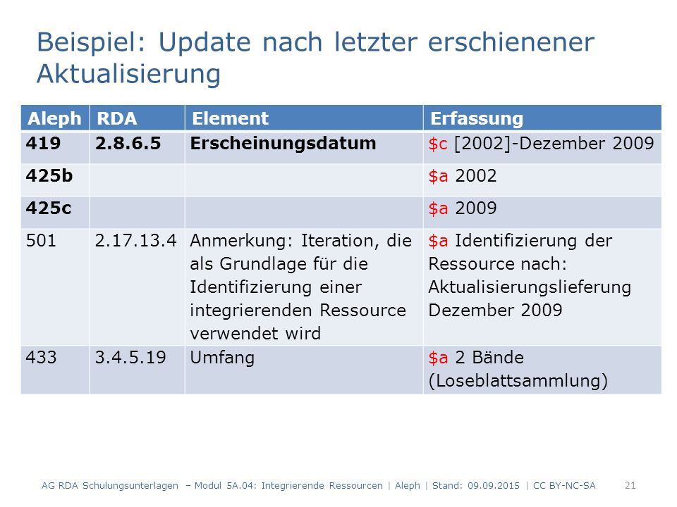 21 AG RDA Schulungsunterlagen – Modul 5A.04: Integrierende Ressourcen | Aleph | Stand: 09.09.2015 | CC BY-NC-SA Beispiel: Update nach letzter erschienener Aktualisierung AlephRDAElementErfassung 419 2.8.6.5Erscheinungsdatum$c [2002]-Dezember 2009 425b$a 2002 425c$a 2009 501 2.17.13.4 Anmerkung: Iteration, die als Grundlage für die Identifizierung einer integrierenden Ressource verwendet wird $a Identifizierung der Ressource nach: Aktualisierungslieferung Dezember 2009 4333.4.5.19Umfang$a 2 Bände (Loseblattsammlung)