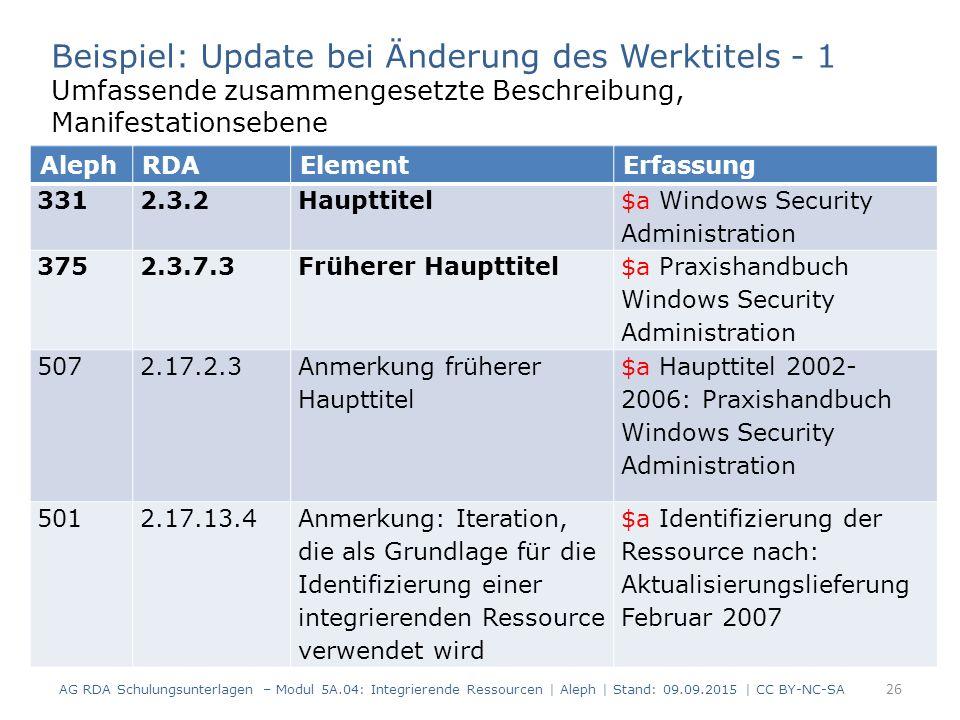 26 AG RDA Schulungsunterlagen – Modul 5A.04: Integrierende Ressourcen | Aleph | Stand: 09.09.2015 | CC BY-NC-SA Beispiel: Update bei Änderung des Werktitels - 1 Umfassende zusammengesetzte Beschreibung, Manifestationsebene AlephRDAElementErfassung 331 2.3.2Haupttitel $a Windows Security Administration 375 2.3.7.3Früherer Haupttitel $a Praxishandbuch Windows Security Administration 507 2.17.2.3 Anmerkung früherer Haupttitel $a Haupttitel 2002- 2006: Praxishandbuch Windows Security Administration 5012.17.13.4Anmerkung: Iteration, die als Grundlage für die Identifizierung einer integrierenden Ressource verwendet wird $a Identifizierung der Ressource nach: Aktualisierungslieferung Februar 2007