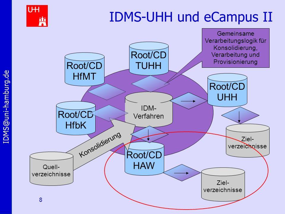 IDMS@uni-hamburg.de 8 IDMS-UHH und eCampus II IDM- Verfahren Gemeinsame Verarbeitungslogik für Konsolidierung, Verarbeitung und Provisionierung Root/CD HAW Root/CD HfMT Root/CD HfbK Root/CD TUHH Root/CD UHH Ziel- verzeichnisse Konsolidierung Quell- verzeichnisse Ziel- verzeichnisse