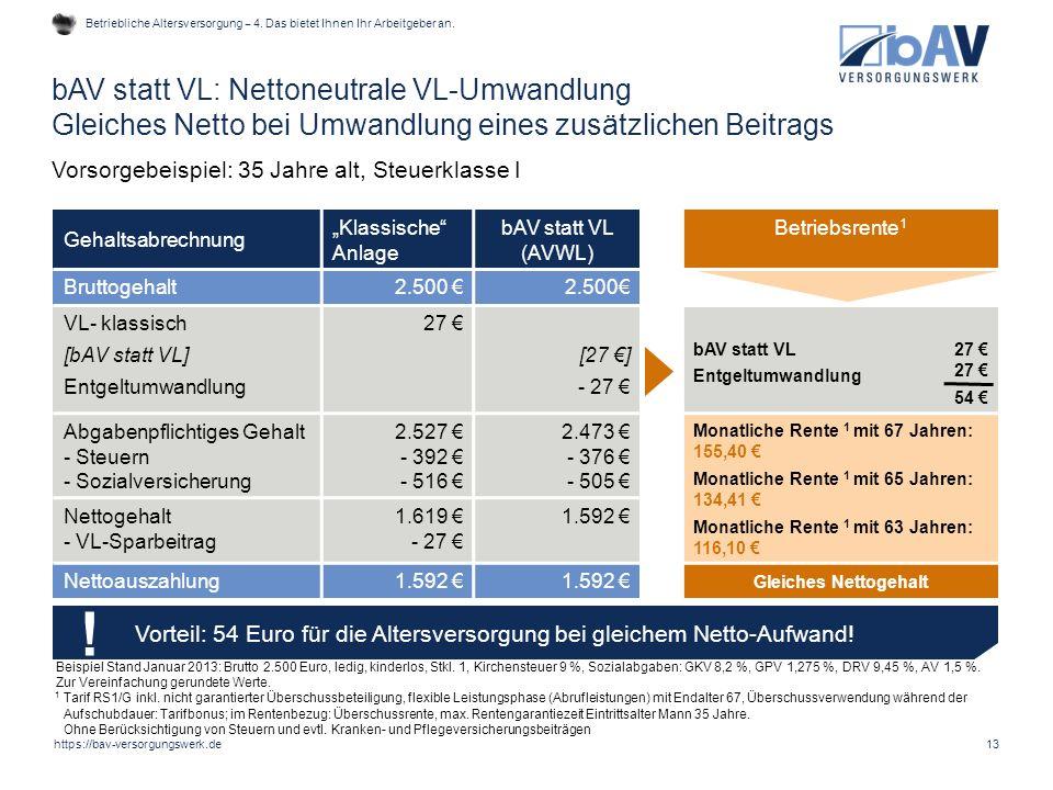 """13 Gehaltsabrechnung """"Klassische"""" Anlage bAV statt VL (AVWL) Betriebsrente 1 Bruttogehalt2.500 € VL- klassisch [bAV statt VL] Entgeltumwandlung 27 € ["""