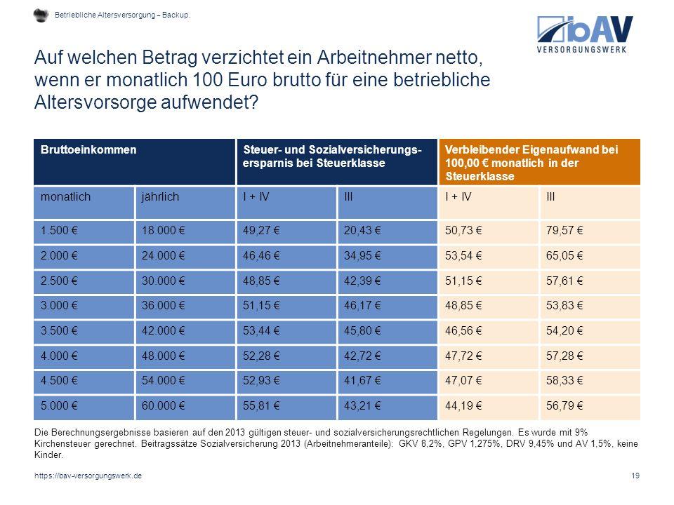 Auf welchen Betrag verzichtet ein Arbeitnehmer netto, wenn er monatlich 100 Euro brutto für eine betriebliche Altersvorsorge aufwendet? 19 Bruttoeinko