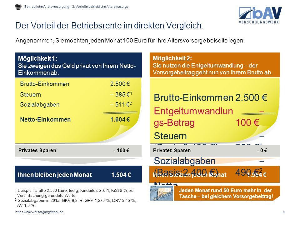 Auf welchen Betrag verzichtet ein Arbeitnehmer netto, wenn er monatlich 100 Euro brutto für eine betriebliche Altersvorsorge aufwendet.