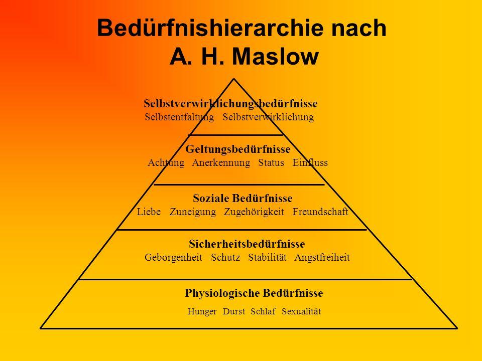 Bedürfnishierarchie nach A. H. Maslow Physiologische Bedürfnisse Hunger Durst Schlaf Sexualität Sicherheitsbedürfnisse Geborgenheit Schutz Stabilität