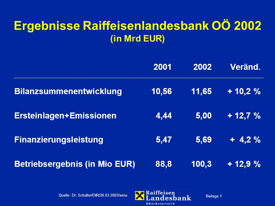Beilage 1 Quelle: Dr. Schaller/DIR/26.03.2003/wma Ergebnisse Raiffeisenlandesbank OÖ 2002 (in Mrd EUR) 20012002Veränd. Bilanzsummenentwicklung10,5611,