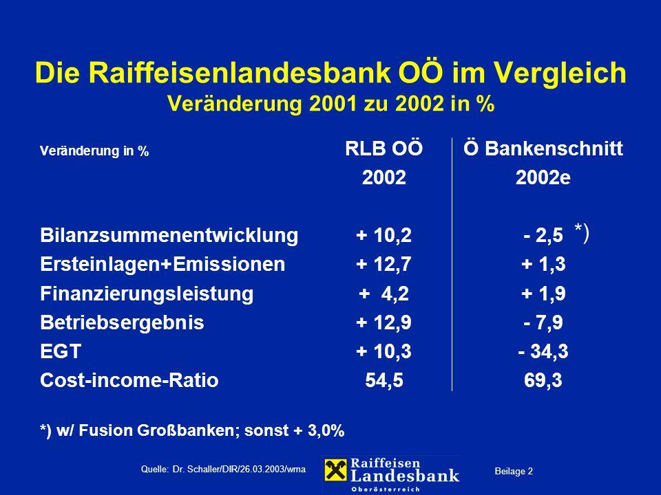 Beilage 2 Quelle: Dr. Schaller/DIR/26.03.2003/wma Die Raiffeisenlandesbank OÖ im Vergleich Veränderung 2001 zu 2002 in % Veränderung in % RLB OÖÖ Bank