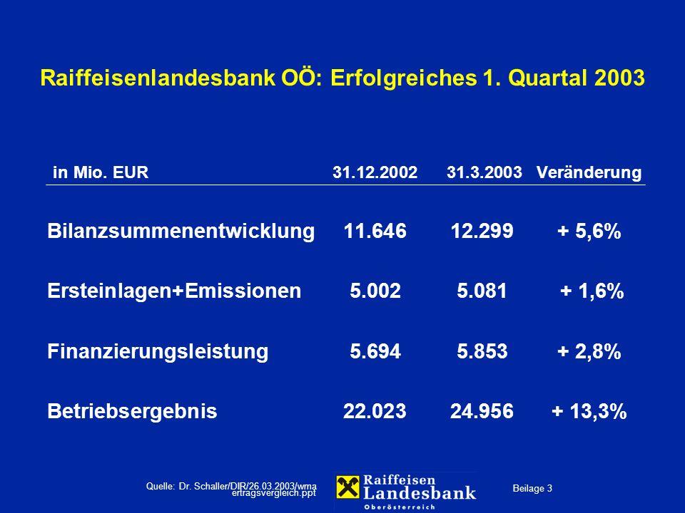Beilage 3 Quelle: Dr. Schaller/DIR/26.03.2003/wma Raiffeisenlandesbank OÖ: Erfolgreiches 1. Quartal 2003 in Mio. EUR31.12.200231.3.2003Veränderung Bil