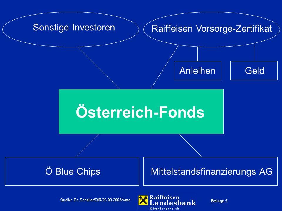 Beilage 5 Quelle: Dr. Schaller/DIR/26.03.2003/wma Österreich-Fonds Sonstige Investoren Raiffeisen Vorsorge-Zertifikat Ö Blue ChipsMittelstandsfinanzie