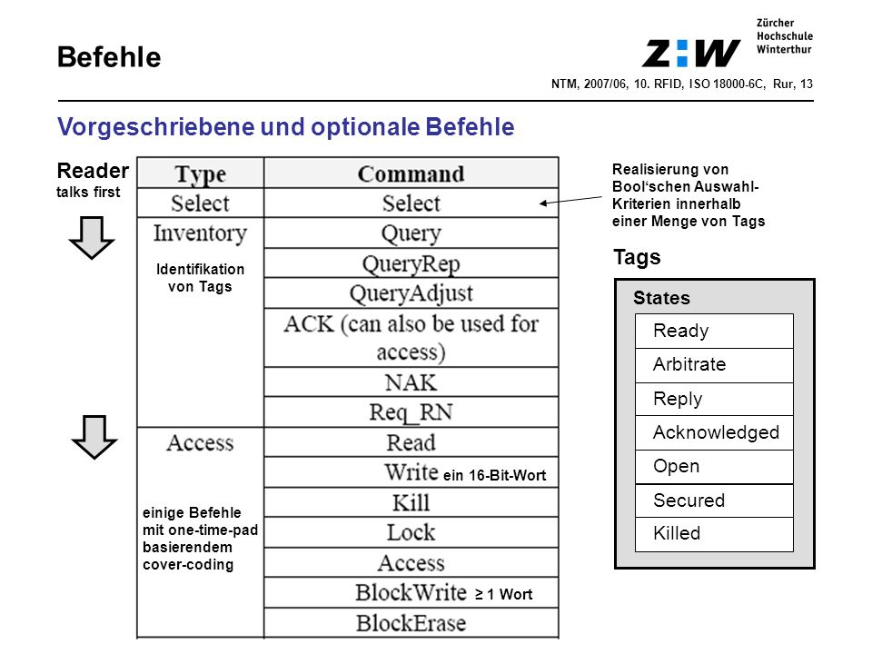 NTM, 2007/06, 10. RFID, ISO 18000-6C, Rur, 13 Befehle Vorgeschriebene und optionale Befehle Tags States Ready Arbitrate Reply Acknowledged Open Secure