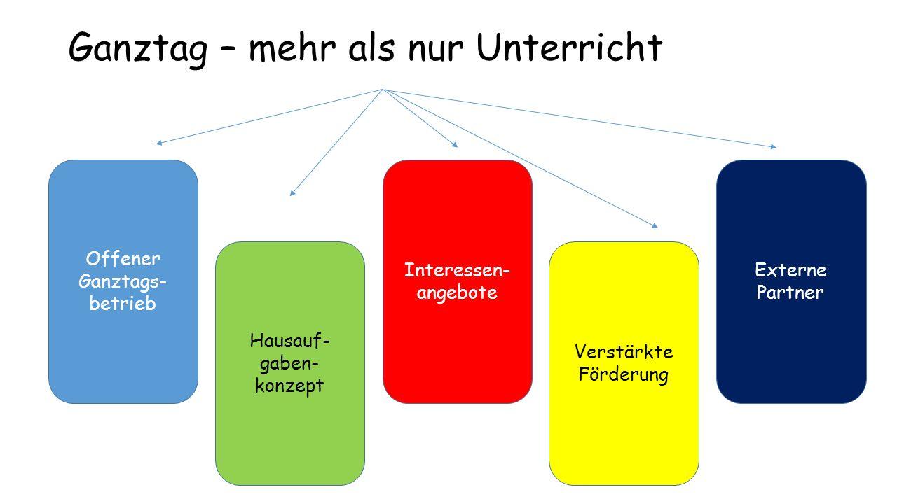 Ganztag – mehr als nur Unterricht Offener Ganztags- betrieb Hausauf- gaben- konzept Verstärkte Förderung Interessen- angebote Externe Partner