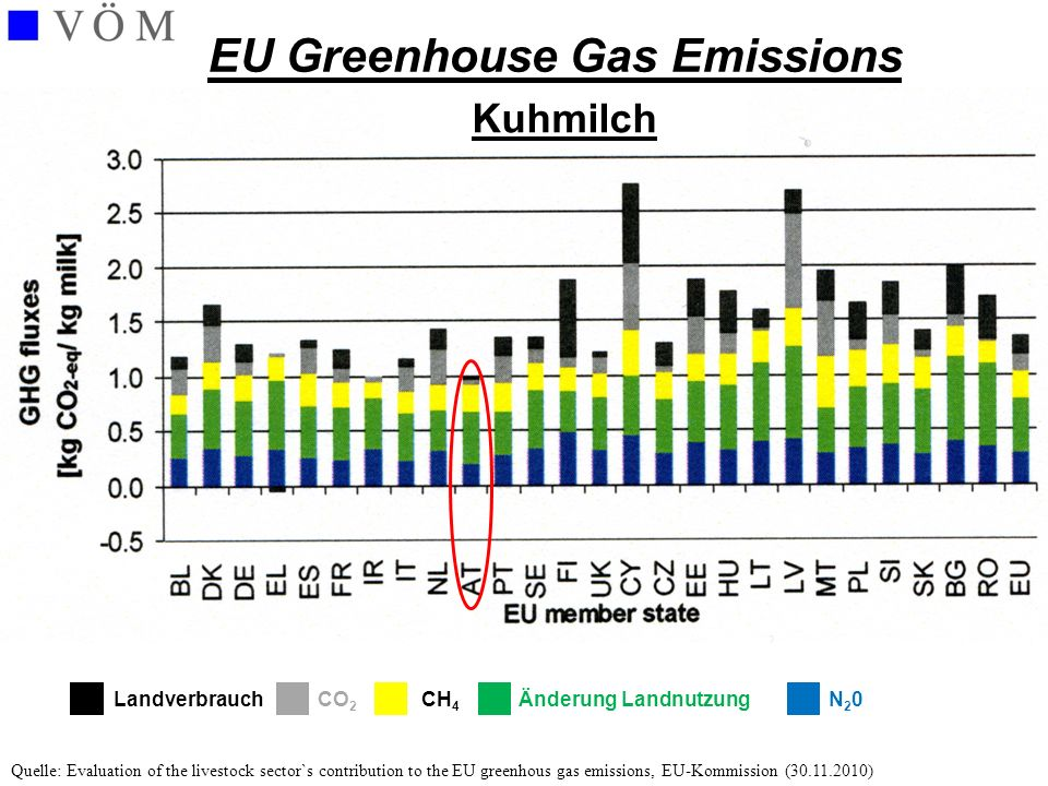 LandverbrauchÄnderung LandnutzungCO 2 CH 4 N20N20 Kuhmilch EU Greenhouse Gas Emissions Quelle: Evaluation of the livestock sector`s contribution to th