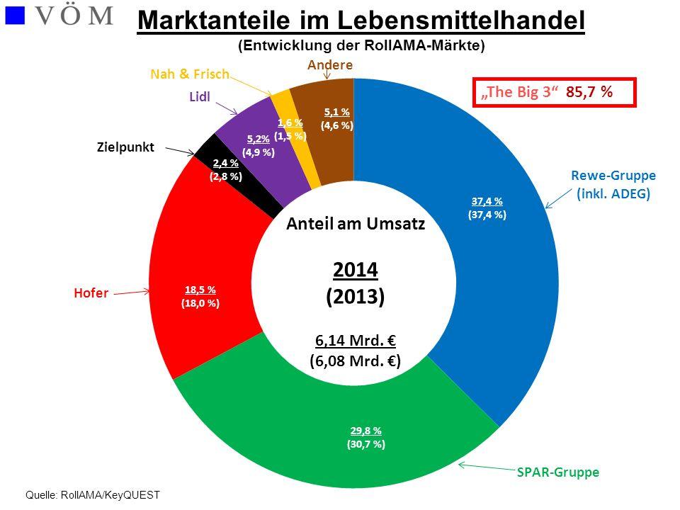 """Marktanteile im Lebensmittelhandel (Entwicklung der RollAMA-Märkte) """"The Big 3"""" 85,7 % Quelle: RollAMA/KeyQUEST"""