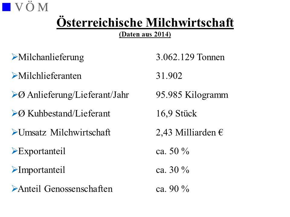 Österreichs Milchwirtschaft im Jahr 2014 Milchanlieferung 3.062.129 t - gentechnikfreie Milch 3.062.129 t 100 % - Milch aus benachteiligten Gebieten 2.388.000 t 78 % - Bio-Milch 460.000 t 15 % - Heumilch 430.000 t 14 % - regionale Produkte hoher Anteil