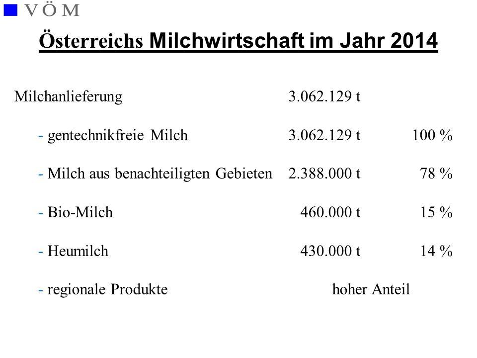 Österreichs Milchwirtschaft im Jahr 2014 Milchanlieferung 3.062.129 t - gentechnikfreie Milch 3.062.129 t 100 % - Milch aus benachteiligten Gebieten 2