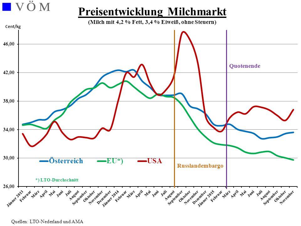 Quellen: Prospects for EU agricultural markets and income 2014 – 2024 und 2015 - 2025 EU-Prognosen zur Milchpreisentwicklung Forecast 2014Forecast 2015