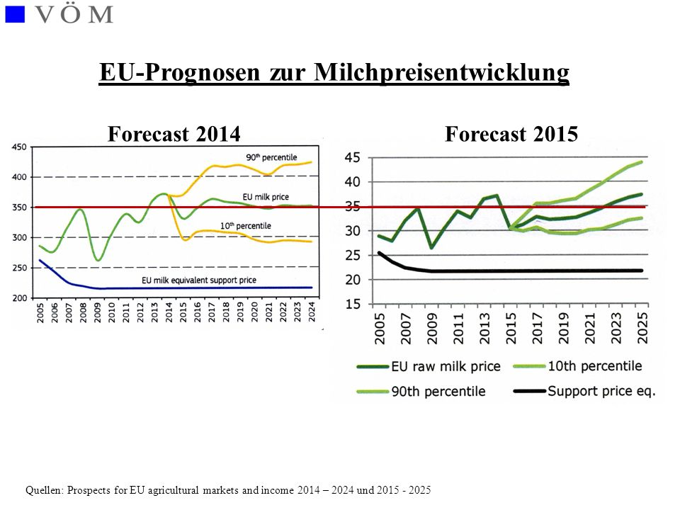 Quellen: Prospects for EU agricultural markets and income 2014 – 2024 und 2015 - 2025 EU-Prognosen zur Milchpreisentwicklung Forecast 2014Forecast 201