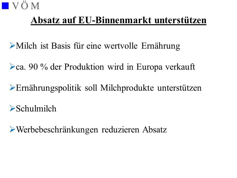 Absatz auf EU-Binnenmarkt unterstützen  Milch ist Basis für eine wertvolle Ernährung  ca. 90 % der Produktion wird in Europa verkauft  Ernährungspo