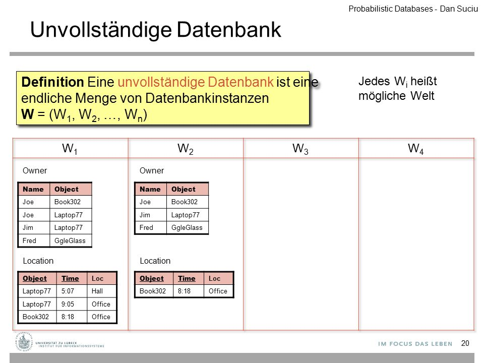 Unvollständige Datenbank 20 Definition Eine unvollständige Datenbank ist eine endliche Menge von Datenbankinstanzen W = (W 1, W 2, …, W n ) Jedes W i heißt mögliche Welt ObjectTime Loc Laptop775:07Hall Laptop779:05Office Book3028:18Office Location NameObject JoeBook302 JoeLaptop77 JimLaptop77 FredGgleGlass Owner ObjectTime Loc Book3028:18Office Location NameObject JoeBook302 JimLaptop77 FredGgleGlass Owner Probabilistic Databases - Dan Suciu