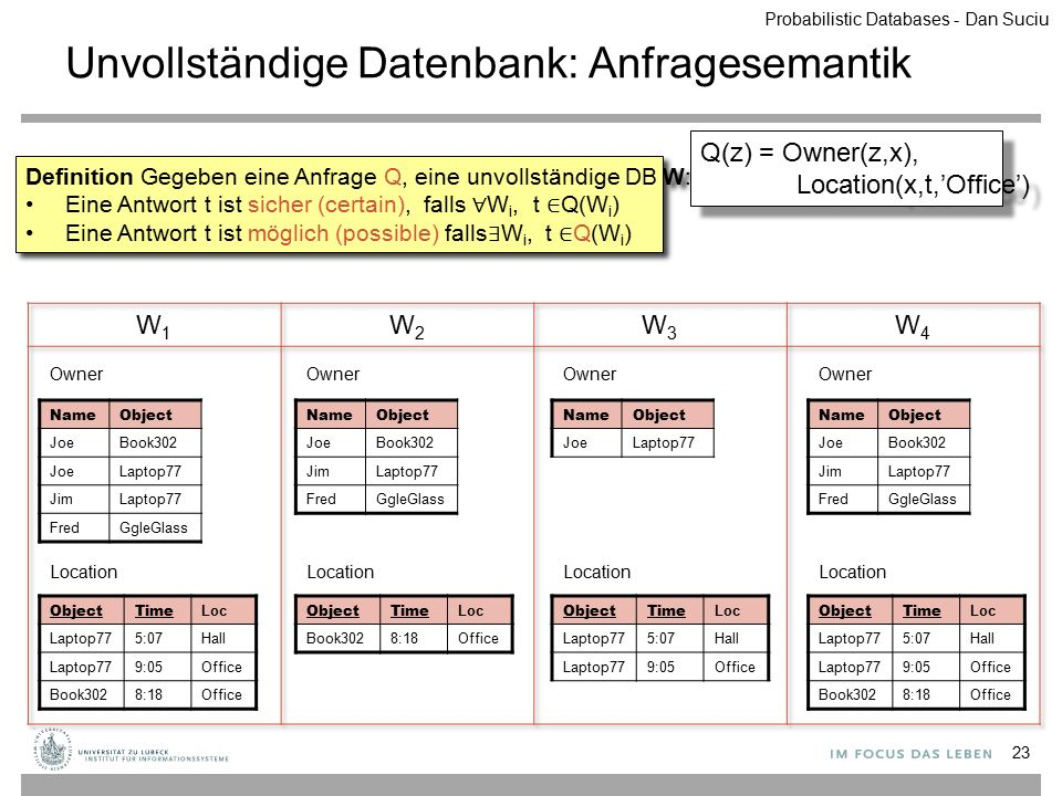 Unvollständige Datenbank: Anfragesemantik 23 Definition Gegeben eine Anfrage Q, eine unvollständige DB W: Eine Antwort t ist sicher (certain), falls ∀ W i, t ∈ Q(W i ) Eine Antwort t ist möglich (possible) falls ∃ W i, t ∈ Q(W i ) Definition Gegeben eine Anfrage Q, eine unvollständige DB W: Eine Antwort t ist sicher (certain), falls ∀ W i, t ∈ Q(W i ) Eine Antwort t ist möglich (possible) falls ∃ W i, t ∈ Q(W i ) ObjectTime Loc Laptop775:07Hall Laptop779:05Office Book3028:18Office Location NameObject JoeBook302 JoeLaptop77 JimLaptop77 FredGgleGlass Owner ObjectTime Loc Book3028:18Office Location NameObject JoeBook302 JimLaptop77 FredGgleGlass Owner ObjectTime Loc Laptop775:07Hall Laptop779:05Office Location NameObject JoeLaptop77 Owner ObjectTime Loc Laptop775:07Hall Laptop779:05Office Book3028:18Office Location NameObject JoeBook302 JimLaptop77 FredGgleGlass Owner Q(z) = Owner(z,x), Location(x,t,'Office') Q(z) = Owner(z,x), Location(x,t,'Office') Probabilistic Databases - Dan Suciu