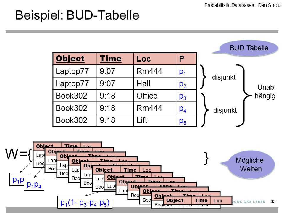 Beispiel: BUD-Tabelle W={ ObjectTime Loc Laptop779:07Rm444 Book3029:18Office ObjectTime Loc Laptop779:07Rm444 Book3029:18Rm444 ObjectTime Loc Laptop779:07Rm444 Book3029:18Lift ObjectTime Loc Laptop779:07Hall Book3029:18Office ObjectTime Loc Laptop779:07Hall Book3029:18Rm444 ObjectTime Loc Laptop779:07Hall Book3029:18Lift ObjectTime Loc Laptop779:07Rm444 ObjectTime Loc Laptop779:07Hall ObjectTime Loc Book3029:18Office ObjectTime Loc Book3029:18Rm444 ObjectTime Loc Book3029:18Lift ObjectTime Loc } p1p3p1p3 p1p4p1p4 p 1 (1- p 3 -p 4 -p 5 ) Mögliche Welten BUD Tabelle 35 disjunkt Unab- hängig disjunkt ObjectTime LocP Laptop779:07Rm444p1p1 Laptop779:07Hallp2p2 Book3029:18Officep3p3 Book3029:18Rm444p4p4 Book3029:18Liftp5p5 Probabilistic Databases - Dan Suciu