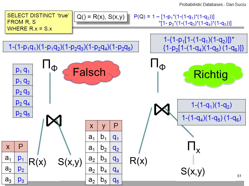 xP a1a1 p1p1 a2a2 p2p2 a3a3 p3p3 ⋈ p 1 q 1 p 1 q 2 p 2 q 3 p 2 q 4 p 2 q 5 ΠΦΠΦ S(x,y)R(x) 1-(1-p 1 q 1 )(1-p 1 q 2 )(1-p 2 q 3 )(1-p 2 q 4 )(1-p 2 q