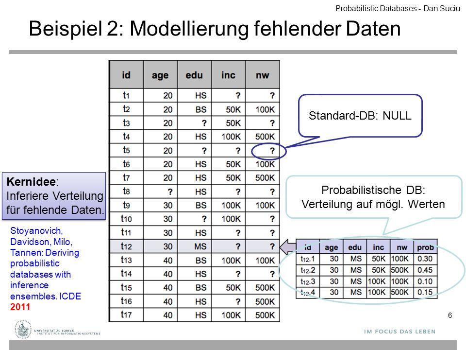 xyP a1b1q1 a1b2q2 a2b3q3 a2b4q4 a2b5q5 S xP a1p1 a2p2 a3p3 R P(Q) =1-(1-q1)*(1-q2)p1*[ ] 1-(1-q3)*(1-q4)*(1-q5)p2*[ ] 1- {1- } * {1- } SELECT DISTINCT 'true' FROM R, S WHERE R.x = S.x SELECT DISTINCT 'true' FROM R, S WHERE R.x = S.x Ein Beispiel 37 Boolesche Anfrage: Join-Tupel vorhanden.