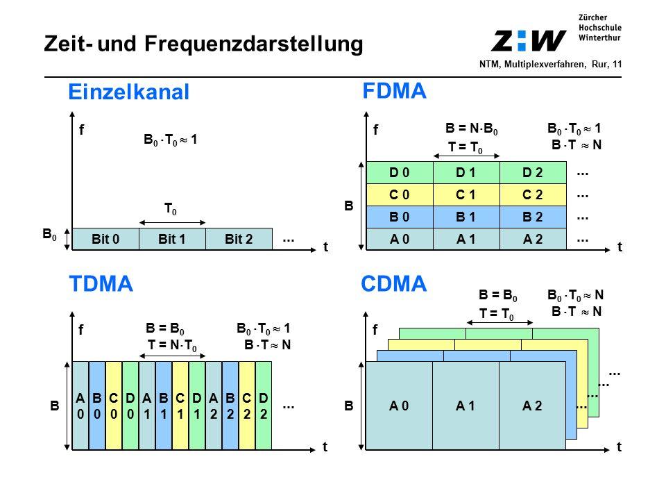 Zeit- und Frequenzdarstellung A0A0 D 0 C 0 B 0 CDMA A 0 B 0 C 0 D 0 Bit 0Bit 1Bit 2A 1 B 1 C 1 D 1 A 0 B 0 C 0 D 0 A 2 B 2 C 2 D 2 A 0 D 1D 2 C 1C 2 B