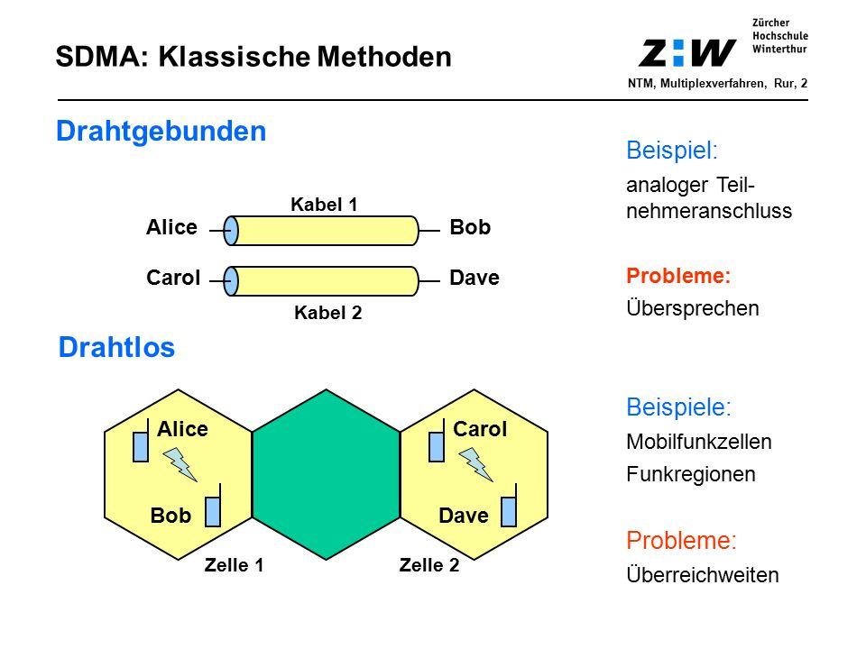 AliceBob CarolDave Kabel 1 Kabel 2 Alice Bob Carol Dave Zelle 1Zelle 2 SDMA: Klassische Methoden Drahtgebunden Drahtlos Beispiel: analoger Teil- nehme