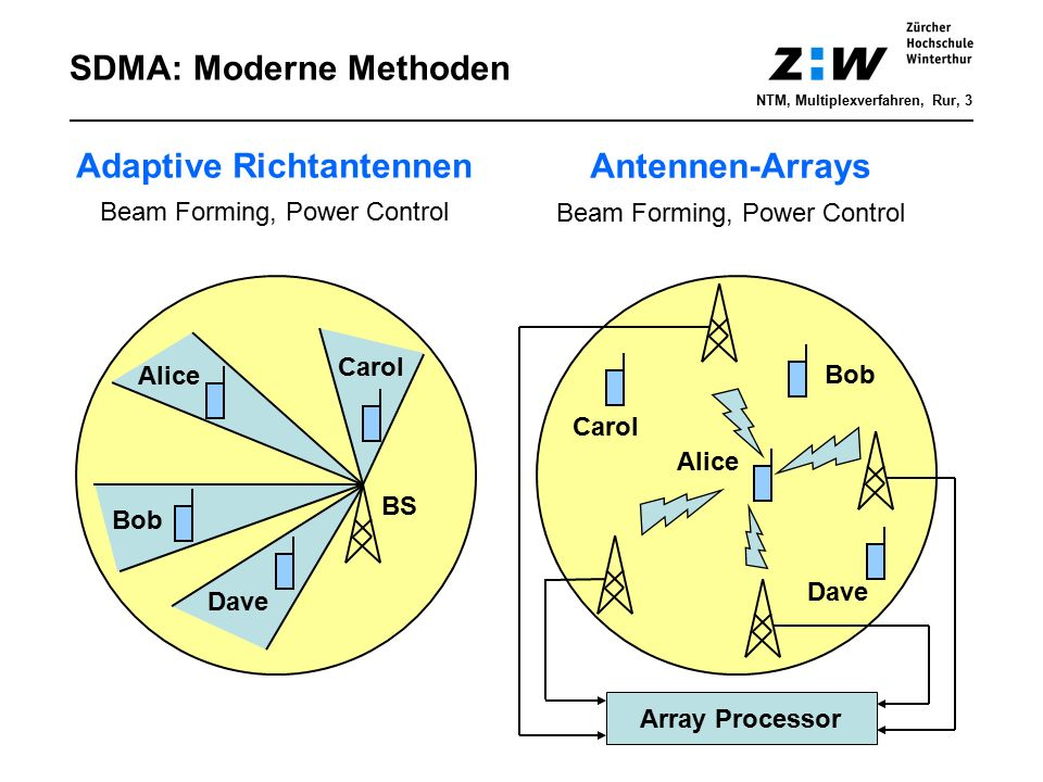 SDMA: Moderne Methoden BS Alice Bob Dave Carol Alice Bob Dave Array Processor Adaptive Richtantennen Beam Forming, Power Control Antennen-Arrays Beam Forming, Power Control NTM, Multiplexverfahren, Rur, 3