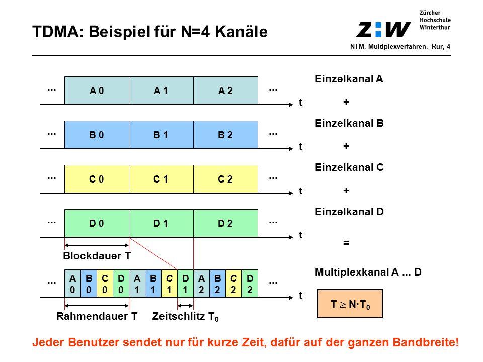 TDMA: Beispiel für N=4 Kanäle A0A0 B0B0 C0C0 D0D0 t ··· A1A1 B1B1 C1C1 D1D1 A2A2 B2B2 C2C2 D2D2 D 0 t ··· D 1D 2 ··· C 0 t ··· C 1C 2 ··· B 0 t ··· B