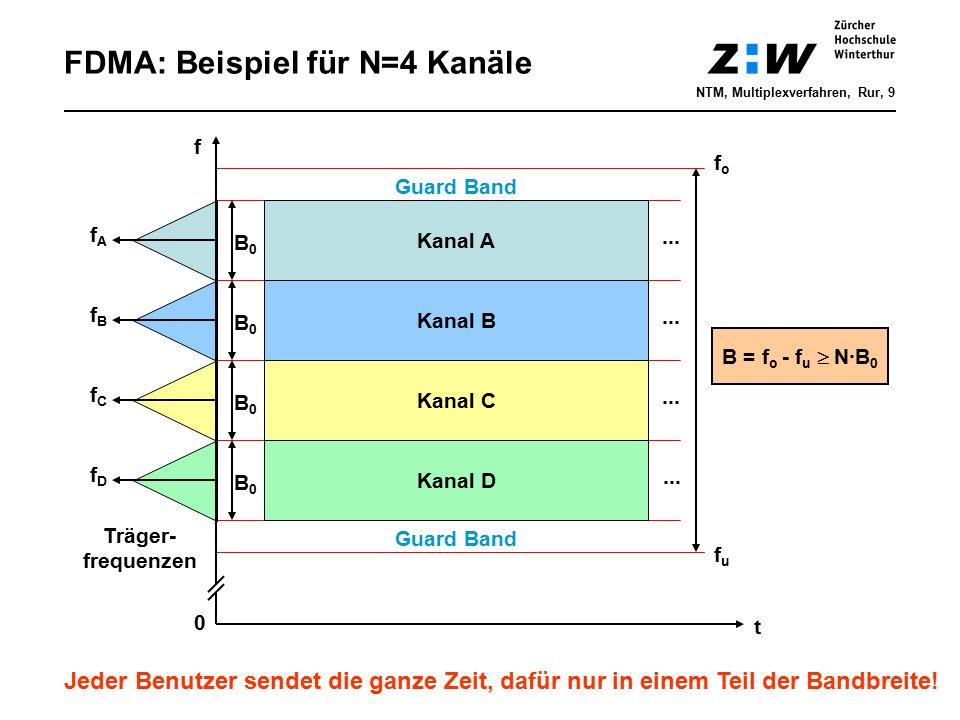 FDMA: Beispiel für N=4 Kanäle t Kanal D ··· Kanal C ··· Kanal B ··· Kanal A ··· B = f o - f u  N·B 0 f fufu fofo fAfA fBfB fCfC fDfD B0B0 0 B0B0 Träg