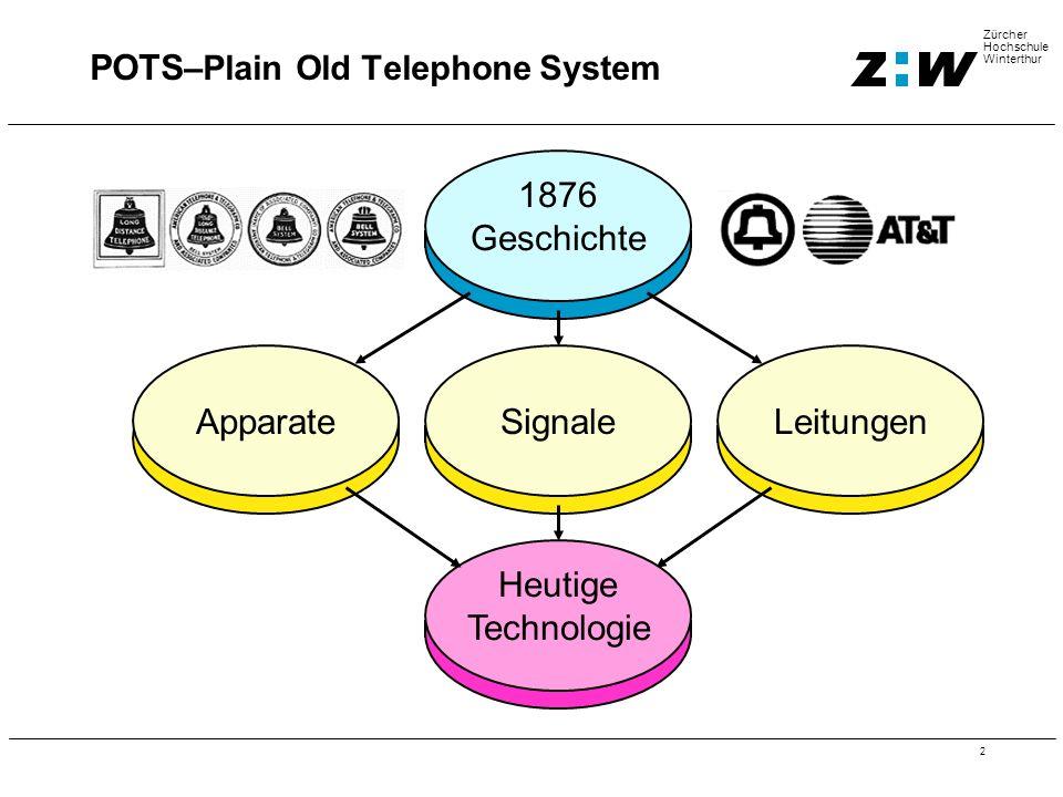 2 Zürcher Hochschule Winterthur POTS –Plain Old Telephone System 1876 Geschichte SignaleApparateLeitungen Heutige Technologie