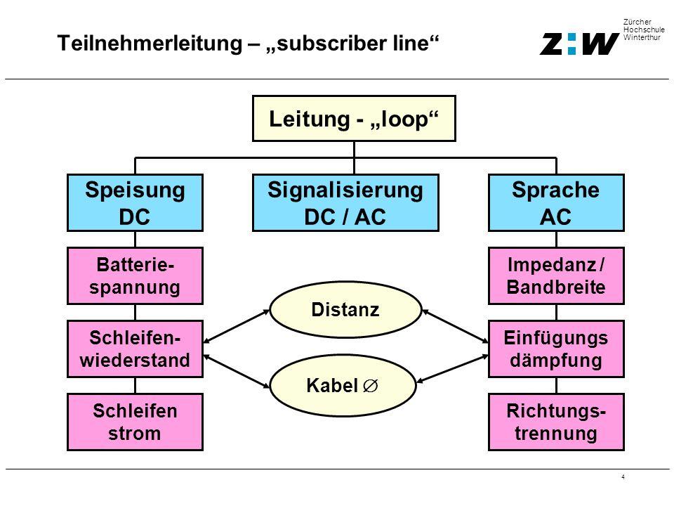 """4 Zürcher Hochschule Winterthur Teilnehmerleitung – """"subscriber line Leitung - """"loop Speisung DC Signalisierung DC / AC Sprache AC Speisung DC Batterie- spannung Schleifen- wiederstand Schleifen strom Impedanz / Bandbreite Einfügungs dämpfung Richtungs- trennung Distanz Kabel """