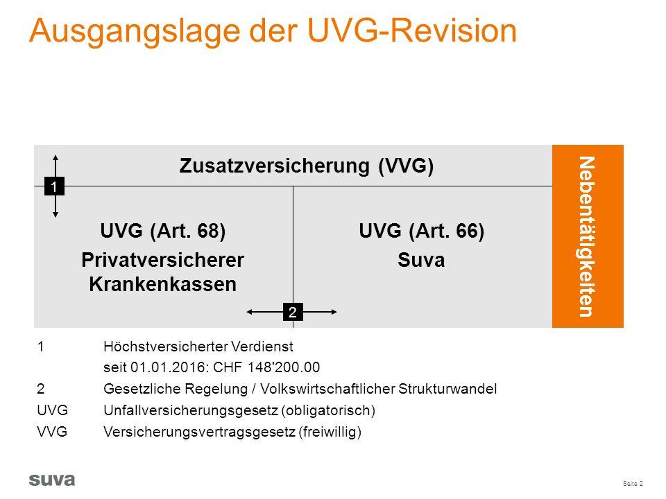 Seite 2 Ausgangslage der UVG-Revision 1Höchstversicherter Verdienst seit 01.01.2016: CHF 148'200.00 2Gesetzliche Regelung / Volkswirtschaftlicher Stru