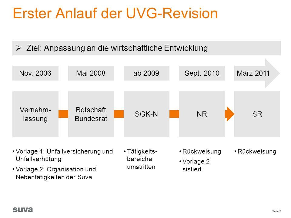 Seite 3 Erster Anlauf der UVG-Revision März 2011 Vernehm- lassung SGK-N NR Botschaft Bundesrat SR Sept. 2010ab 2009Mai 2008Nov. 2006 Tätigkeits- berei