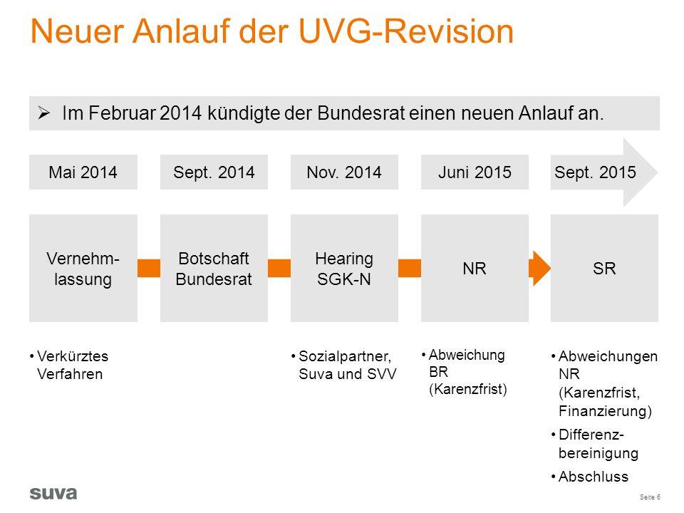 Seite 6 Neuer Anlauf der UVG-Revision Sept. 2015 Vernehm- lassung Hearing SGK-N NR Botschaft Bundesrat SR Juni 2015Nov. 2014Sept. 2014Mai 2014 Sozialp
