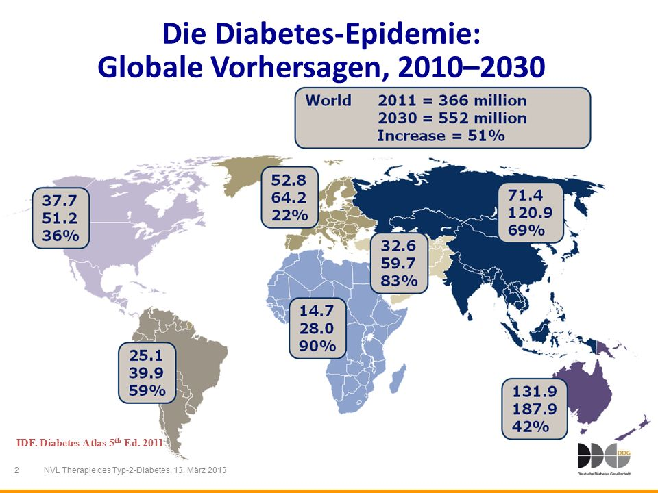 2 NVL Therapie des Typ-2-Diabetes, 13. März 2013 Die Diabetes-Epidemie: Globale Vorhersagen, 2010–2030 IDF. Diabetes Atlas 5 th Ed. 2011