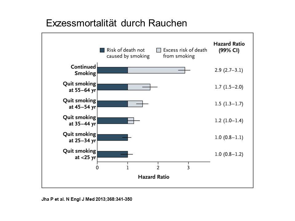 Verminderung kardiovaskulärer Sterblichkeit durch verschiedene Interventionen (RR, LDL, HbA1c) Preiss D and Ray KK BMJ 2011;343:d4243 doi: 10.1136/bmj.d4243 -12,5 -8,2 -2,9 -20 -15 -10 -5 0 Pro 0.9 % niedrigerem HbA1c Pro 4mmHg niedrigerem SRR Pro 1mmol/L niedrigerem LDL-C CV bedingter Tod/1000 Patienten/5 Jahre Therapie
