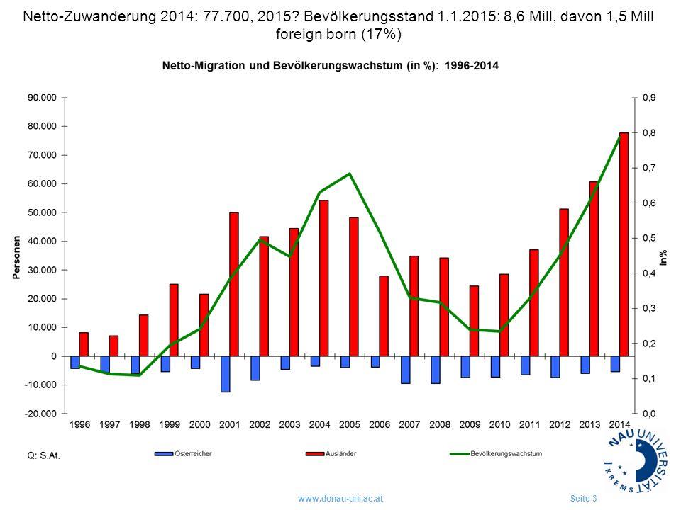 www.donau-uni.ac.atSeite 3 Netto-Zuwanderung 2014: 77.700, 2015? Bevölkerungsstand 1.1.2015: 8,6 Mill, davon 1,5 Mill foreign born (17%)