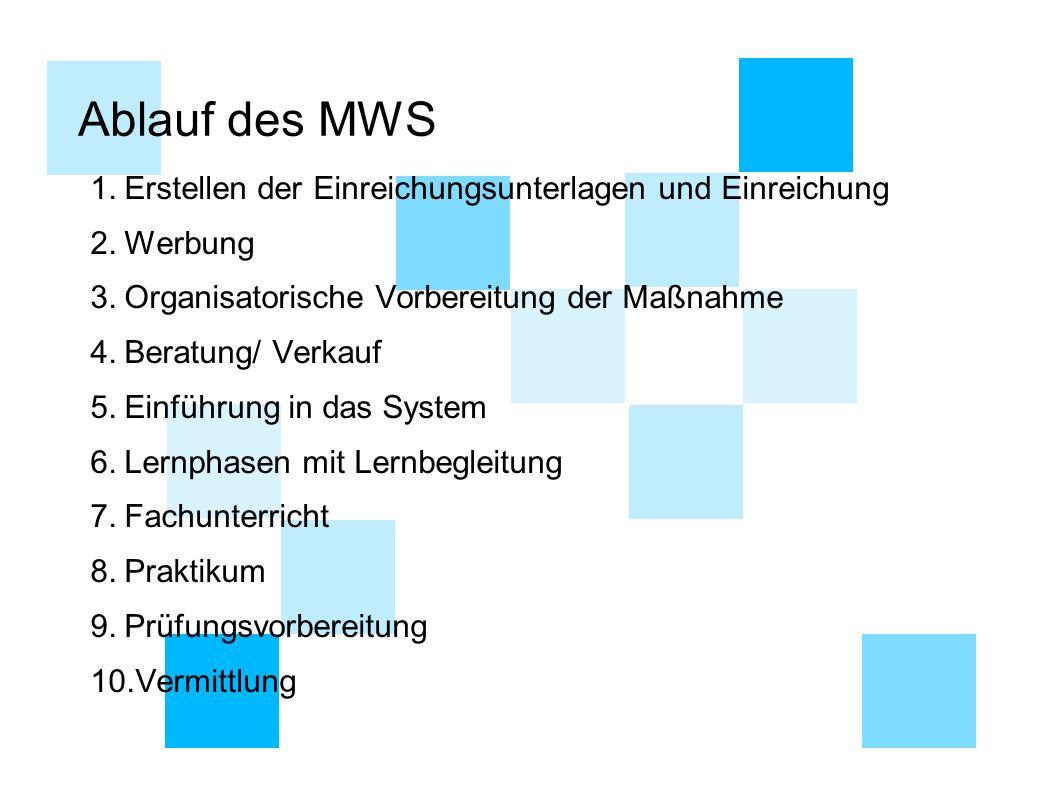 Ablauf des MWS 1.Erstellen der Einreichungsunterlagen und Einreichung 2.Werbung 3.Organisatorische Vorbereitung der Maßnahme 4.Beratung/ Verkauf 5.Ein
