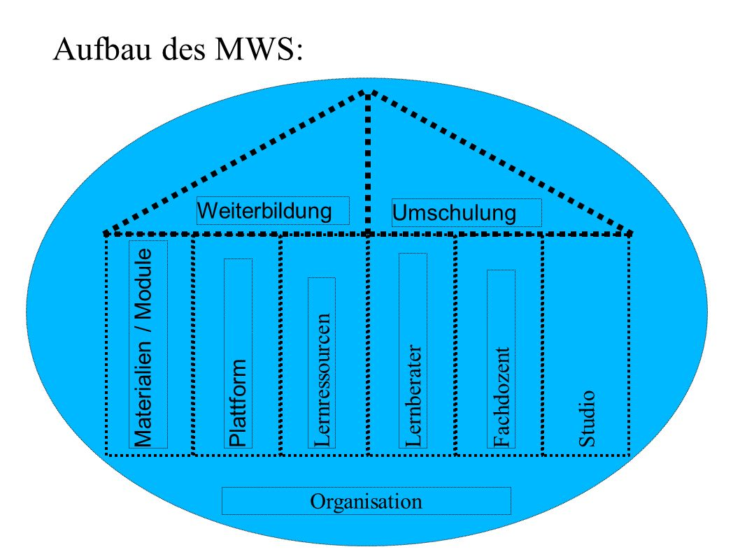 Organisation Aufbau des MWS: Weiterbildung Umschulung Materialien / Module Plattform Lernressourcen Lernberater Fachdozent Studio