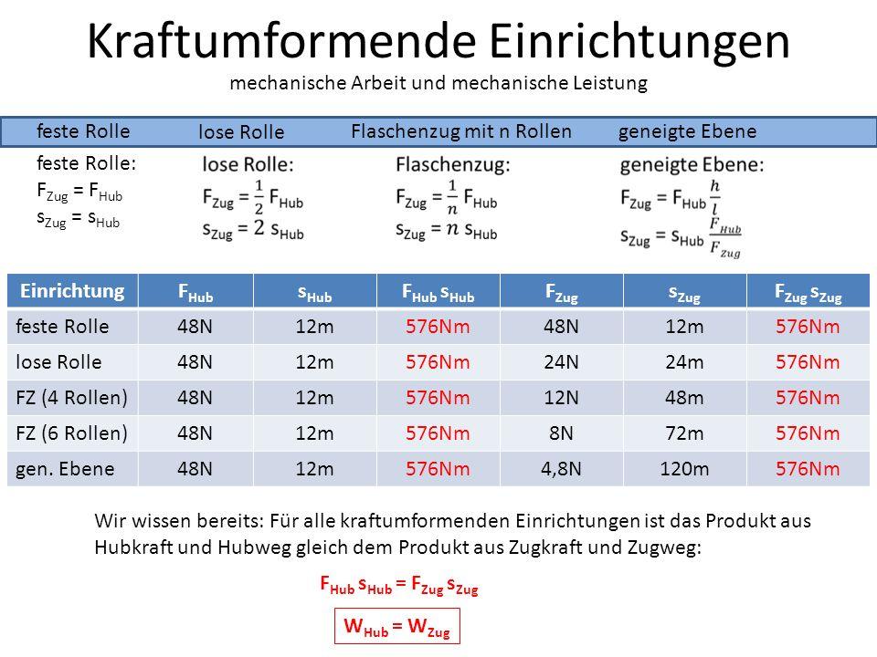 Kraftumformende Einrichtungen feste Rolle lose Rolle mechanische Arbeit und mechanische Leistung Flaschenzug mit n Rollengeneigte Ebene feste Rolle: F Zug = F Hub s Zug = s Hub EinrichtungF Hub s Hub F Hub s Hub F Zug s Zug F Zug s Zug feste Rolle48N12m576Nm48N12m576Nm lose Rolle48N12m576Nm24N24m576Nm FZ (4 Rollen)48N12m576Nm12N48m576Nm FZ (6 Rollen)48N12m576Nm8N72m576Nm gen.
