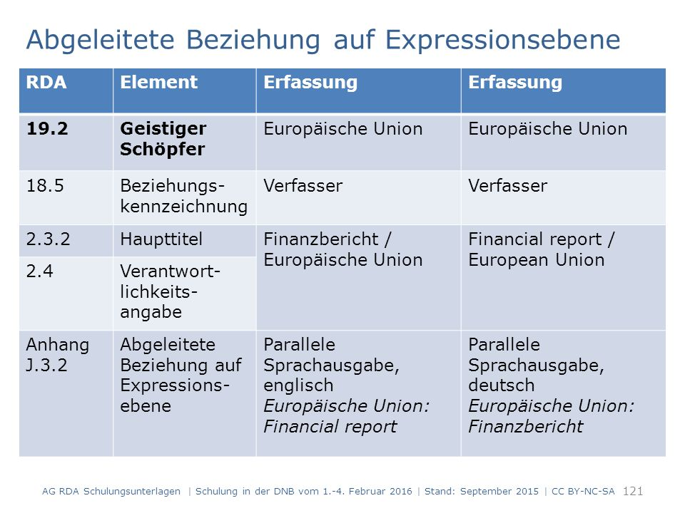 Abgeleitete Beziehung auf Expressionsebene 121 RDAElementErfassung 19.2Geistiger Schöpfer Europäische Union 18.5Beziehungs- kennzeichnung Verfasser 2.
