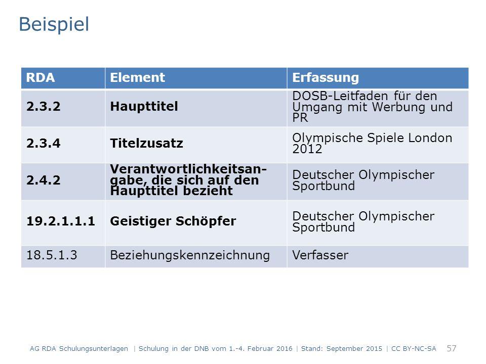 Beispiel 57 RDAElementErfassung 2.3.2Haupttitel DOSB-Leitfaden für den Umgang mit Werbung und PR 2.3.4Titelzusatz Olympische Spiele London 2012 2.4.2 Verantwortlichkeitsan- gabe, die sich auf den Haupttitel bezieht Deutscher Olympischer Sportbund 19.2.1.1.1Geistiger Schöpfer Deutscher Olympischer Sportbund 18.5.1.3BeziehungskennzeichnungVerfasser AG RDA Schulungsunterlagen | Schulung in der DNB vom 1.-4.