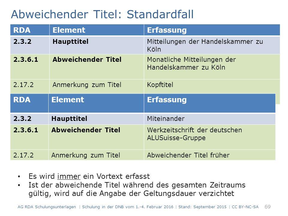 69 RDAElementErfassung 2.3.2HaupttitelMitteilungen der Handelskammer zu Köln 2.3.6.1Abweichender TitelMonatliche Mitteilungen der Handelskammer zu Köln 2.17.2Anmerkung zum TitelKopftitel Abweichender Titel: Standardfall Es wird immer ein Vortext erfasst Ist der abweichende Titel während des gesamten Zeitraums gültig, wird auf die Angabe der Geltungsdauer verzichtet RDAElementErfassung 2.3.2HaupttitelMiteinander 2.3.6.1Abweichender TitelWerkzeitschrift der deutschen ALUSuisse-Gruppe 2.17.2Anmerkung zum TitelAbweichender Titel früher AG RDA Schulungsunterlagen | Schulung in der DNB vom 1.-4.
